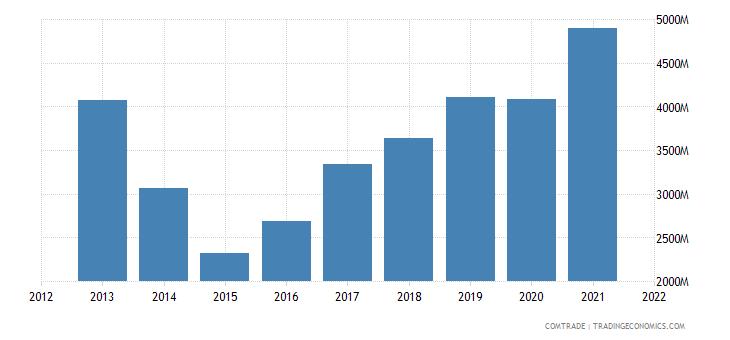 ukraine imports poland