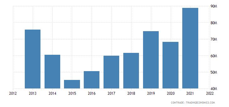 ukraine imports portugal