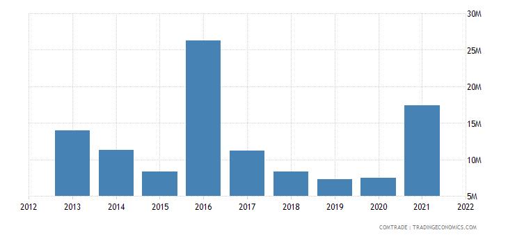ukraine imports qatar