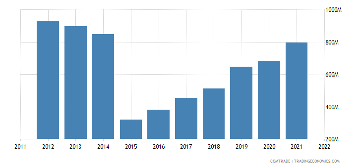 ukraine imports romania