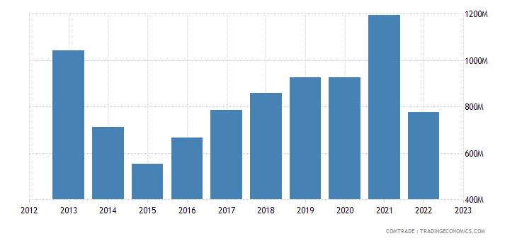 ukraine imports rubbers