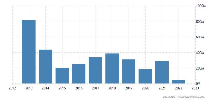 ukraine imports russia iron steel