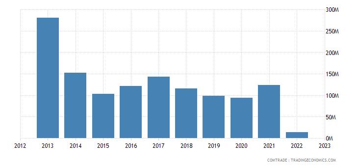 ukraine imports russia rubbers