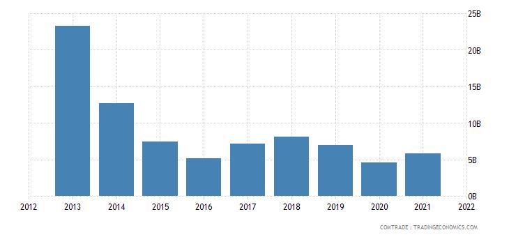 ukraine imports russia