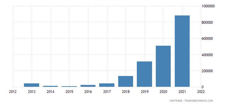 ukraine imports rwanda