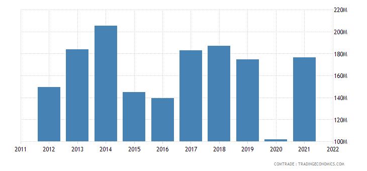 ukraine imports saudi arabia