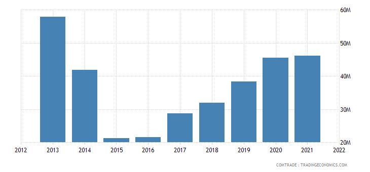ukraine imports singapore