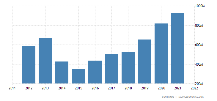 ukraine imports slovakia