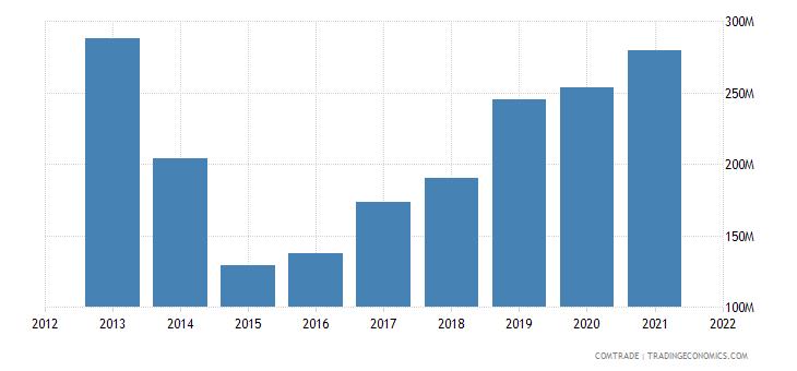 ukraine imports slovenia
