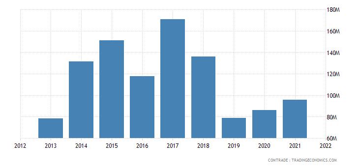 ukraine imports south africa