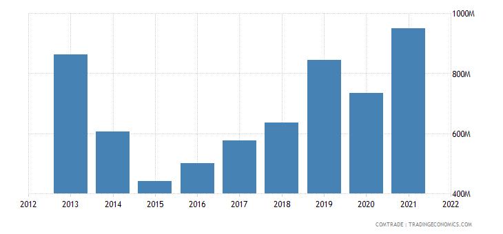 ukraine imports spain