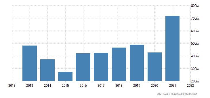 ukraine imports sweden