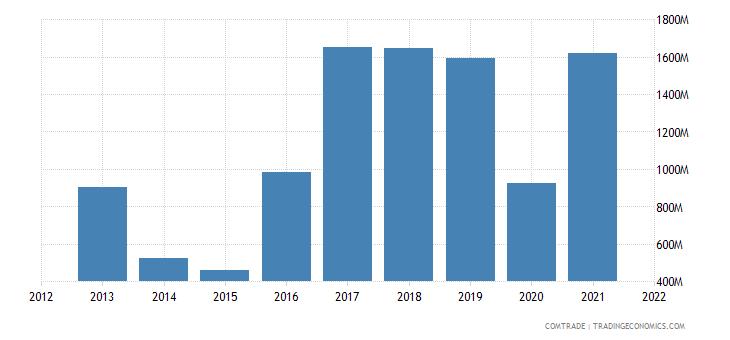 ukraine imports switzerland