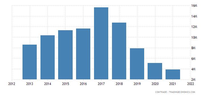 ukraine imports tanzania