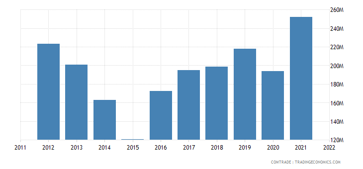 ukraine imports thailand