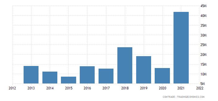 ukraine imports tunisia
