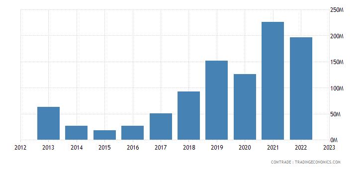 ukraine imports turkey iron steel