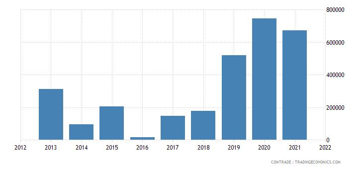 ukraine imports venezuela