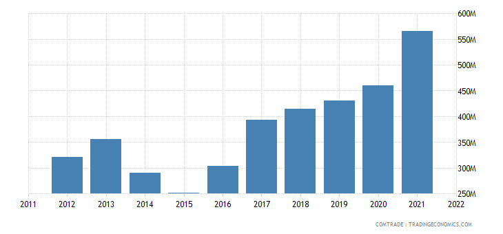 ukraine imports vietnam