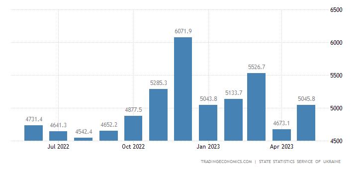 Ukraine Imports