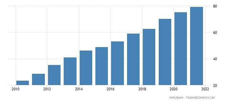 ukraine individuals using the internet percent of population wb data