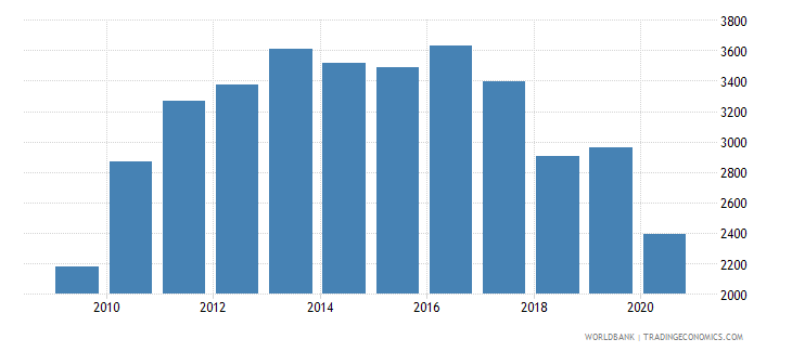 ukraine industrial design applications nonresident by count wb data
