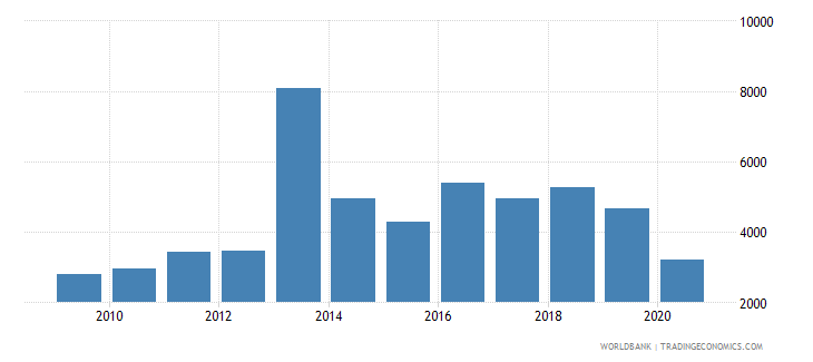 ukraine industrial design applications resident by count wb data