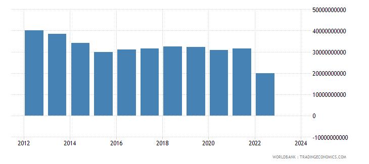 ukraine industrial production constant us$ seas adj  wb data