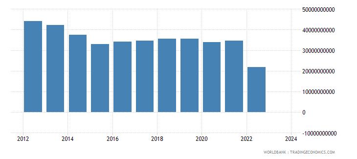ukraine industrial production constant us$ wb data