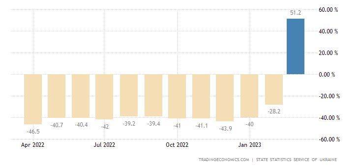 Ukraine Industrial Production