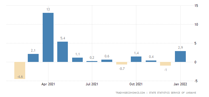 Ukraine Industrial Production