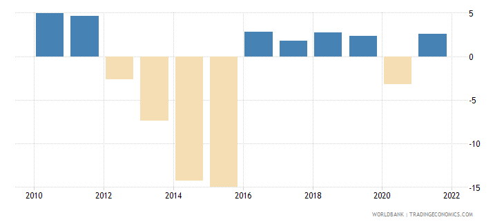 ukraine industry value added annual percent growth wb data