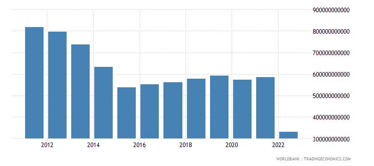 ukraine industry value added constant lcu wb data