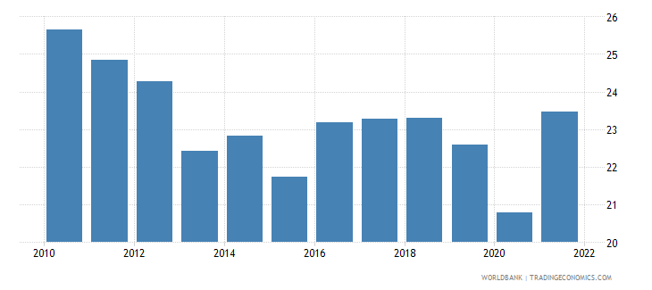 ukraine industry value added percent of gdp wb data