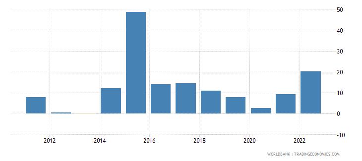 ukraine inflation consumer prices annual percent wb data