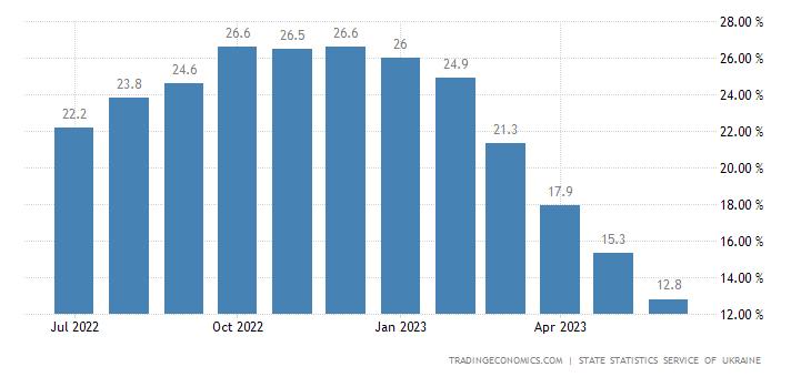 Ukraine Inflation Rate