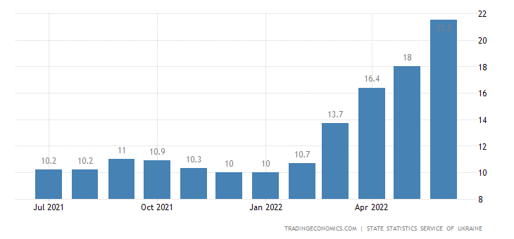Ukraine Inflation Rate