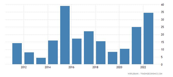 ukraine inflation gdp deflator annual percent wb data