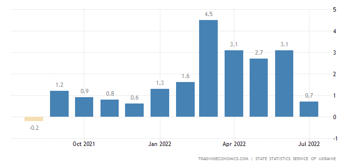 Ukraine Inflation Rate MoM