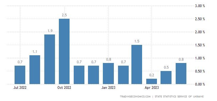 Ukraine Inflation Rate MoM