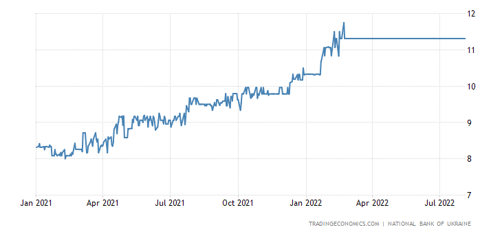 Ukraine Three Months Interbank Rate