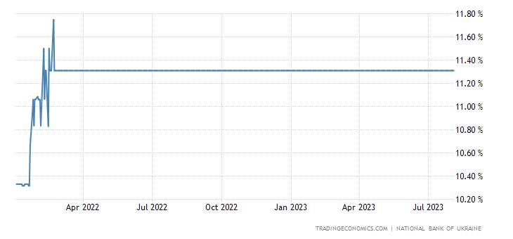 Ukraine Three Months Interbank Rate