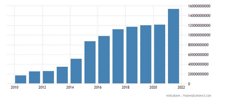 ukraine interest payments current lcu wb data
