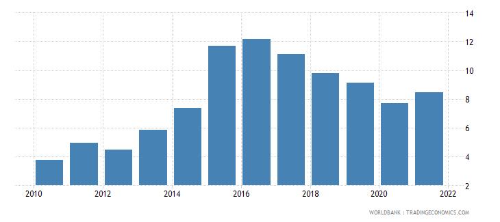 ukraine interest payments percent of expense wb data