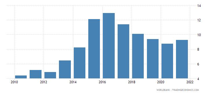 ukraine interest payments percent of revenue wb data