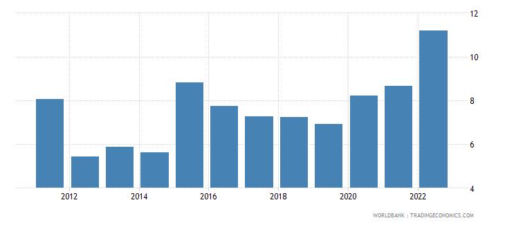 ukraine interest rate spread lending rate minus deposit rate percent wb data