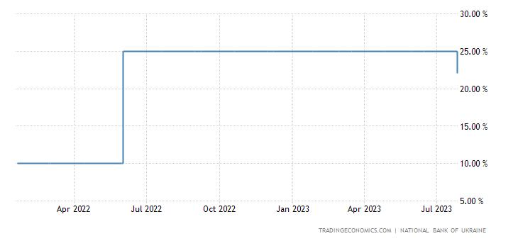 Stopy procentowe Ukraina
