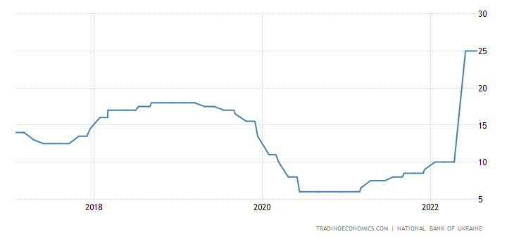 Ukraine Interest Rate