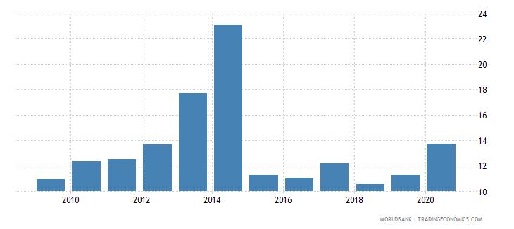 ukraine international debt issues to gdp percent wb data