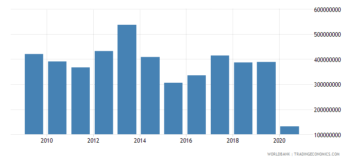 ukraine international tourism expenditures for passenger transport items us dollar wb data